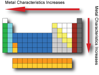 properties of groups on the periodic table