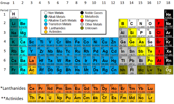 click on element for details - Periodic Table Group Names 3 12
